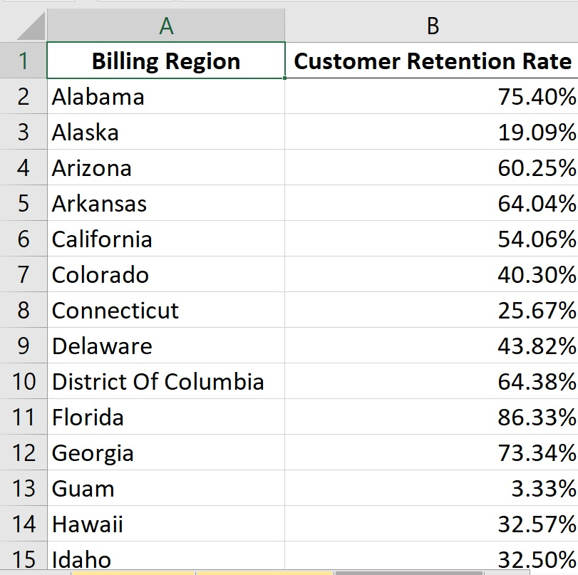 Customer Retention Rate by location