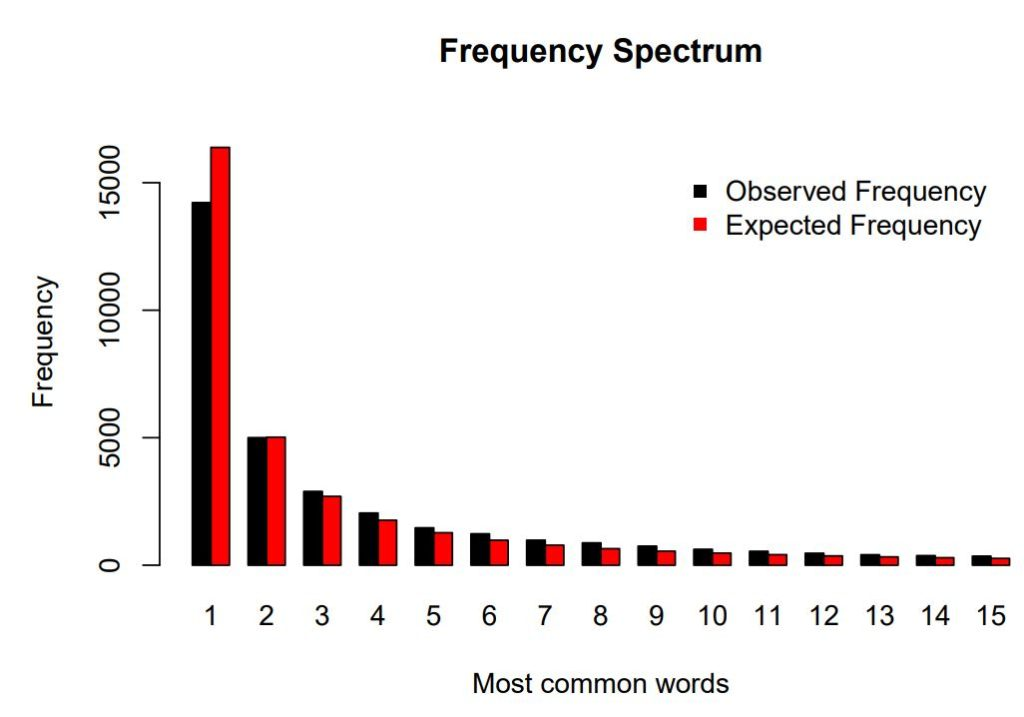 Model Prediction Results :Observed vs Predicted Word frequencoes