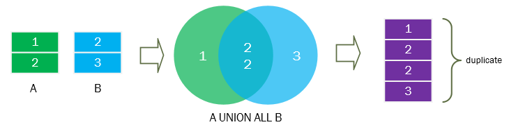 UNION ALL
